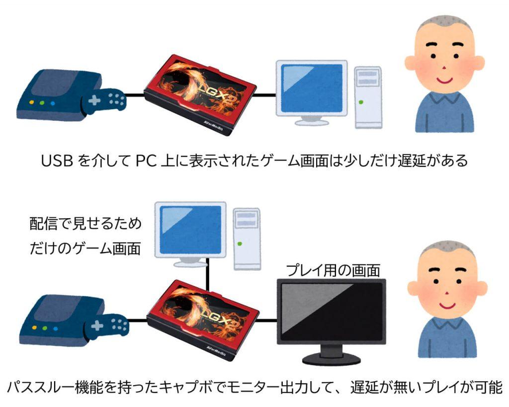 パススルー機能を持ったキャプチャーボードを使い、モニターに接続すれば遅延なくゲームプレイができます。