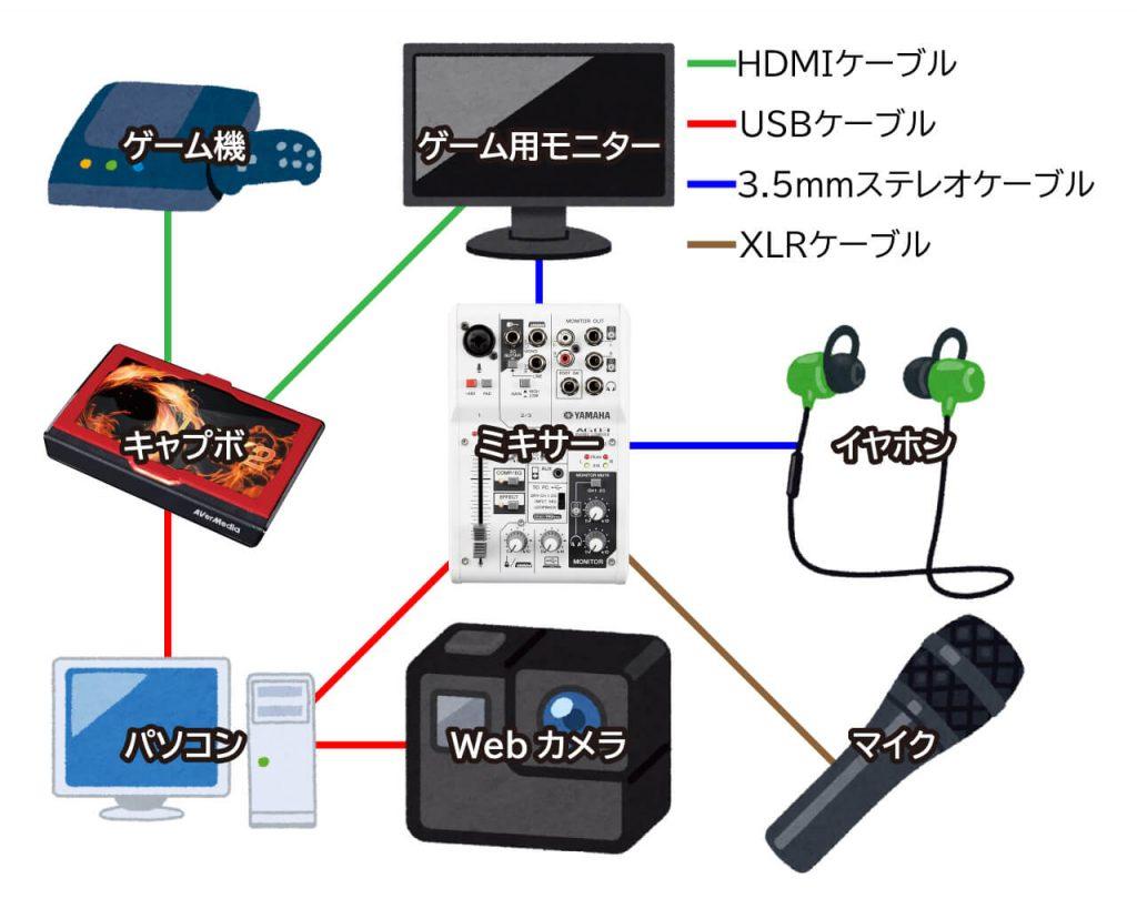 配信機材をフルで揃えるととても複雑な配線になります。